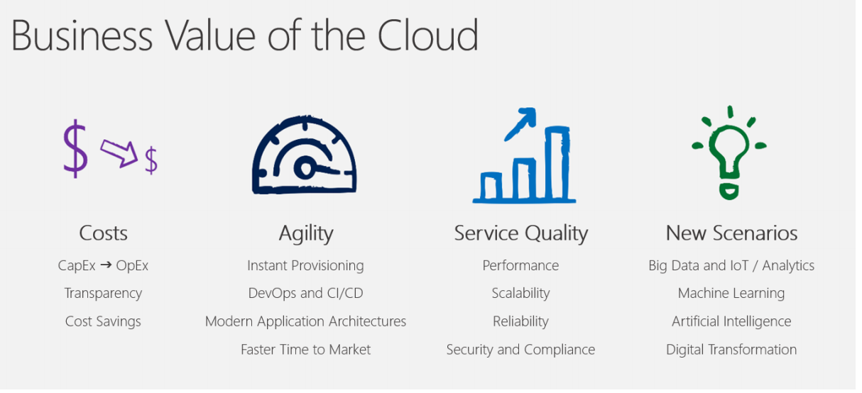 Business Value of the Cloud