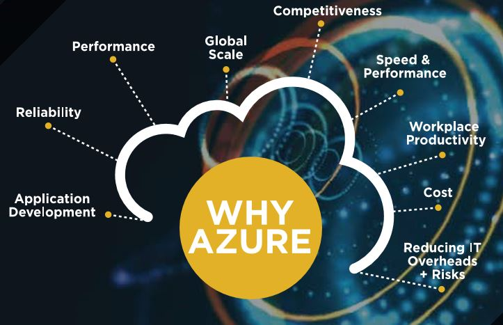 The Power of Azure